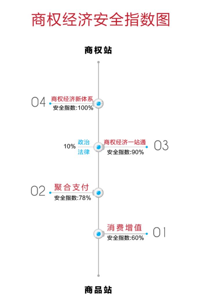 商权经济安全指数图.png